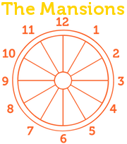 Image of The Cosmic Wheel with the Mansions
